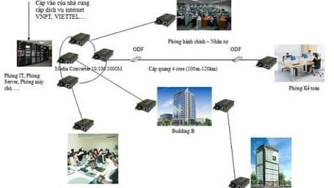 Sử dụng giải pháp cáp quang cho hệ thống Camera giúp tăng khả năng truyền tải thông tin
